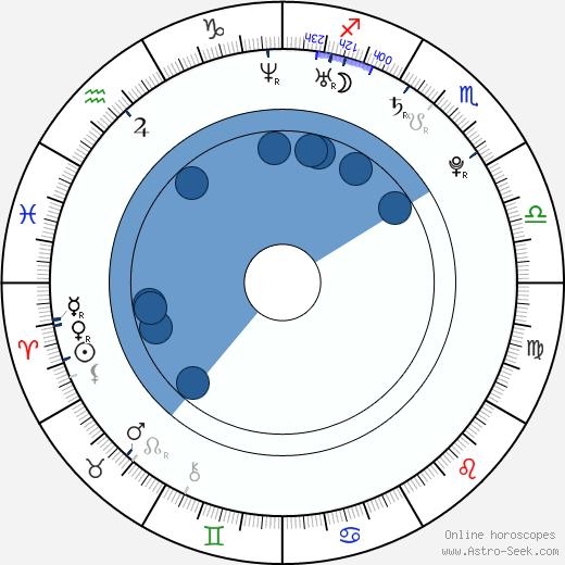 John-Erling H. Fredriksen wikipedia, horoscope, astrology, instagram