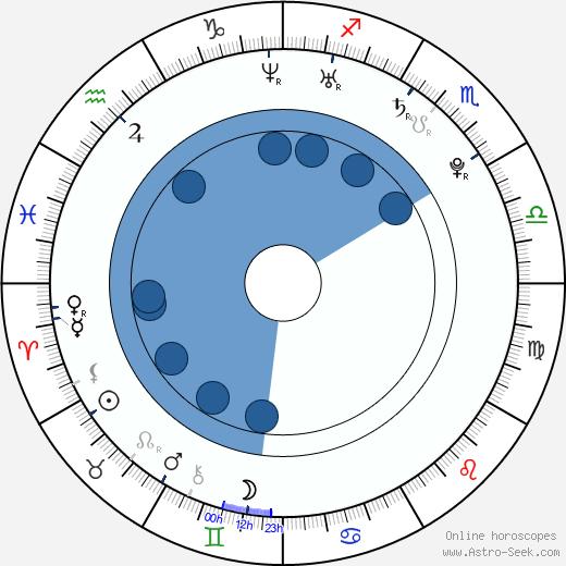 Joséphine Jobert wikipedia, horoscope, astrology, instagram