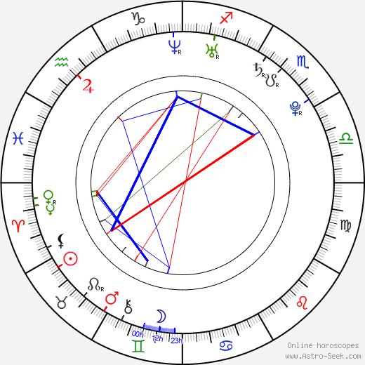 Joséphine Jobert birth chart, Joséphine Jobert astro natal horoscope, astrology