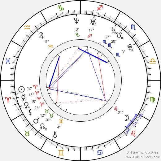 Josh Zuckerman birth chart, biography, wikipedia 2019, 2020