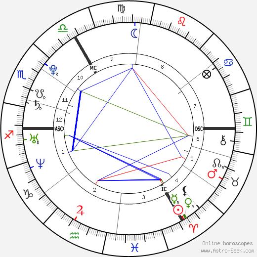 Леона Льюис Leona Lewis день рождения гороскоп, Leona Lewis Натальная карта онлайн