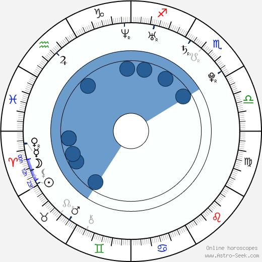 Maria Mashkova wikipedia, horoscope, astrology, instagram