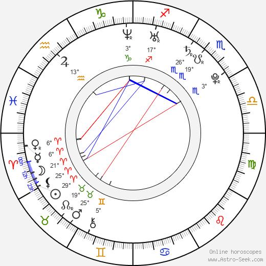 Maria Mashkova birth chart, biography, wikipedia 2018, 2019