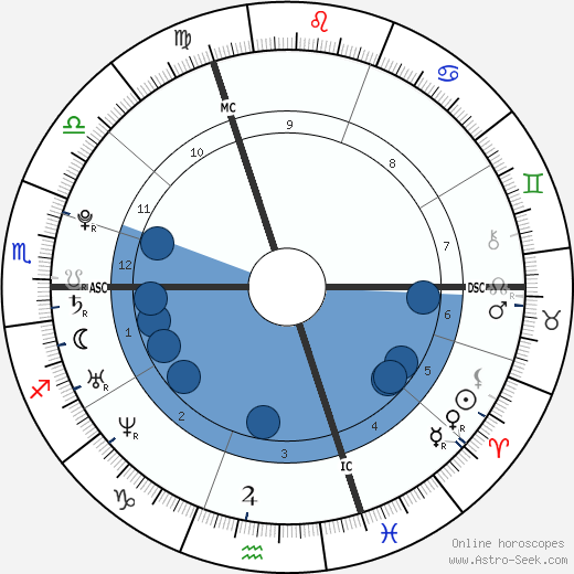 Marie Marchand-Arvier wikipedia, horoscope, astrology, instagram