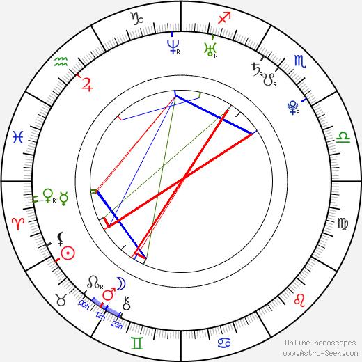 Matt Ballinger день рождения гороскоп, Matt Ballinger Натальная карта онлайн