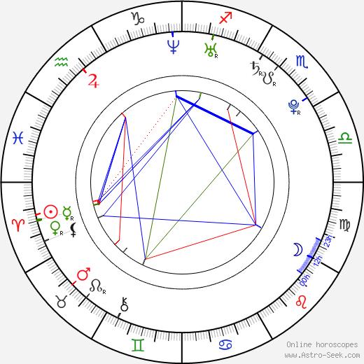 Mirka Partlová birth chart, Mirka Partlová astro natal horoscope, astrology