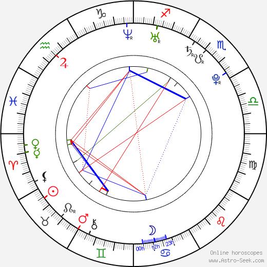 Nam Gyu-ri astro natal birth chart, Nam Gyu-ri horoscope, astrology