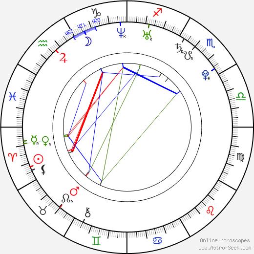 Olga Seryabkina birth chart, Olga Seryabkina astro natal horoscope, astrology