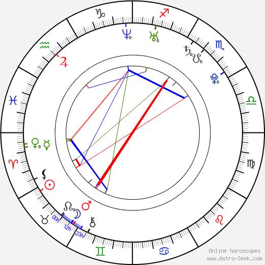 Philipp Danne день рождения гороскоп, Philipp Danne Натальная карта онлайн
