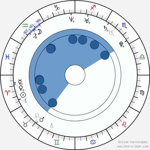 Roger Sands wikipedia, horoscope, astrology, instagram