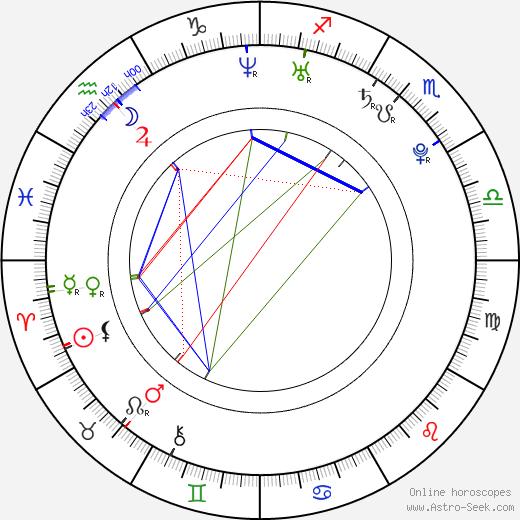 Roger Sands birth chart, Roger Sands astro natal horoscope, astrology