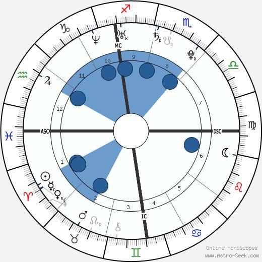 Sara DeRosa wikipedia, horoscope, astrology, instagram