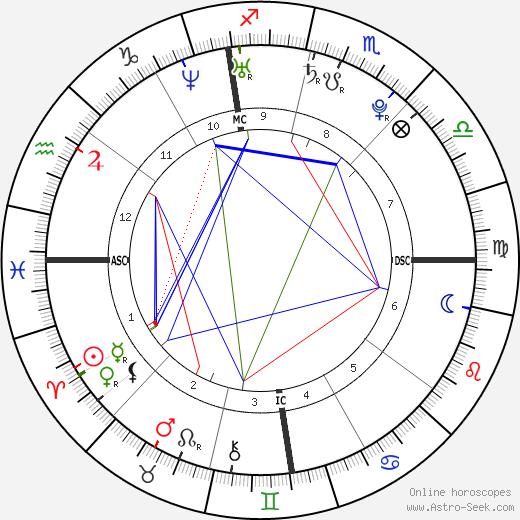 Sara DeRosa tema natale, oroscopo, Sara DeRosa oroscopi gratuiti, astrologia