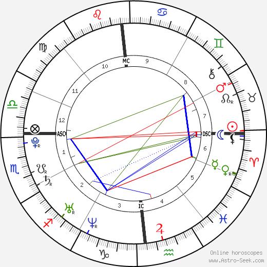 Zack Conroy день рождения гороскоп, Zack Conroy Натальная карта онлайн