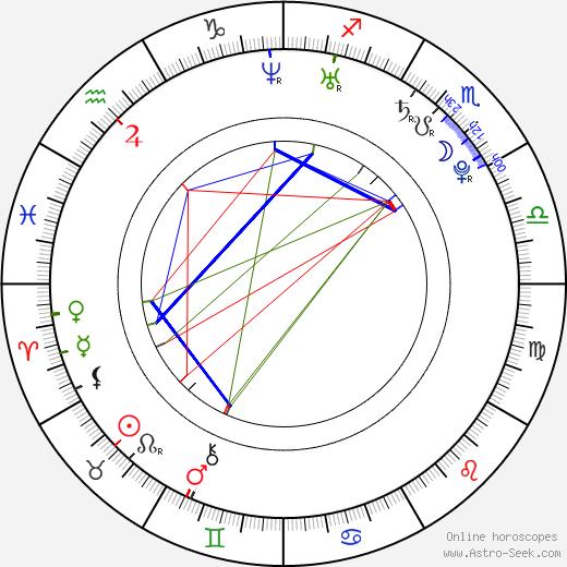 Adam Plachetka birth chart, Adam Plachetka astro natal horoscope, astrology