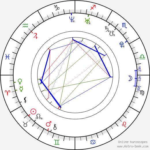 Ana Beatriz Osorio tema natale, oroscopo, Ana Beatriz Osorio oroscopi gratuiti, astrologia