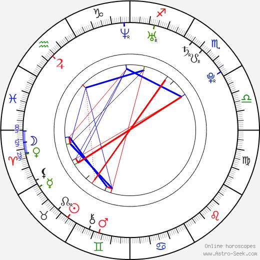 Ashlynn Yennie birth chart, Ashlynn Yennie astro natal horoscope, astrology