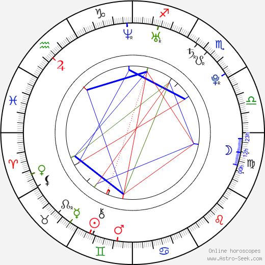 Bálint Antal birth chart, Bálint Antal astro natal horoscope, astrology