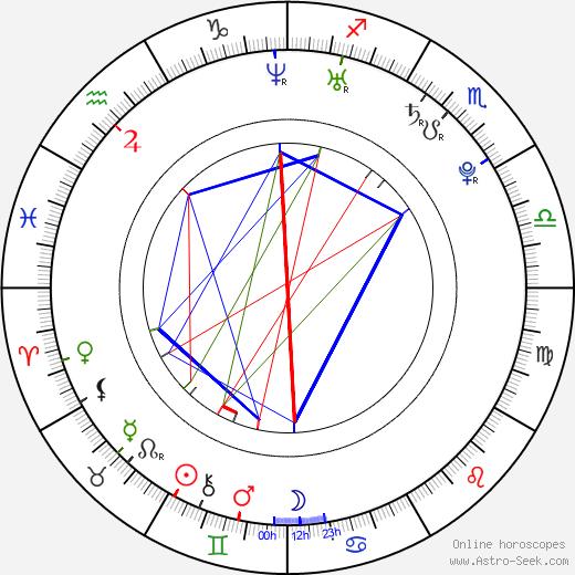 Кэриди Инглиш CariDee English день рождения гороскоп, CariDee English Натальная карта онлайн