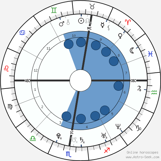 Caroline Romand wikipedia, horoscope, astrology, instagram
