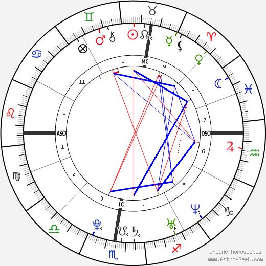 Caroline Romand tema natale, oroscopo, Caroline Romand oroscopi gratuiti, astrologia