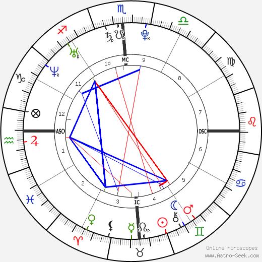 Крис Фрум Chris Froome день рождения гороскоп, Chris Froome Натальная карта онлайн