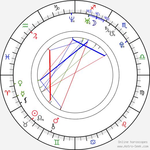 Крис Пол Chris Paul день рождения гороскоп, Chris Paul Натальная карта онлайн