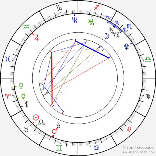 Clark Duke birth chart, Clark Duke astro natal horoscope, astrology