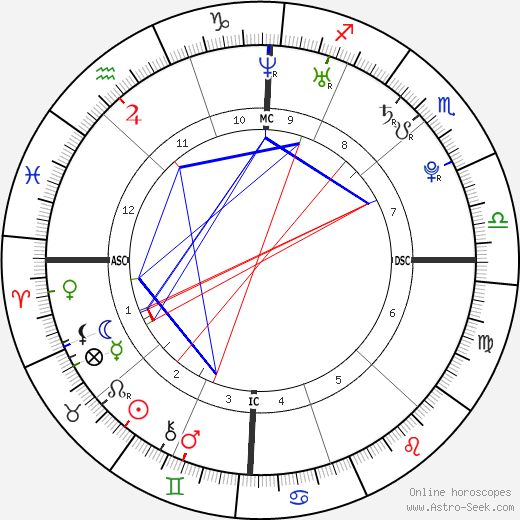 Derek Hough astro natal birth chart, Derek Hough horoscope, astrology