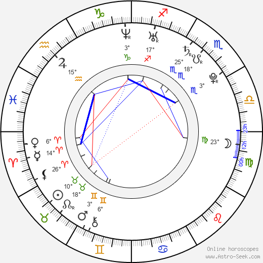 Filip Kaňkovský birth chart, biography, wikipedia 2019, 2020
