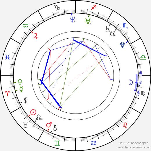Filip Kaňkovský astro natal birth chart, Filip Kaňkovský horoscope, astrology