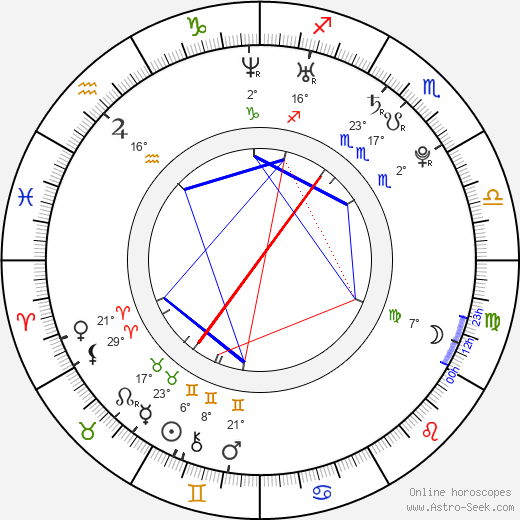 Gimena Accardi birth chart, biography, wikipedia 2019, 2020