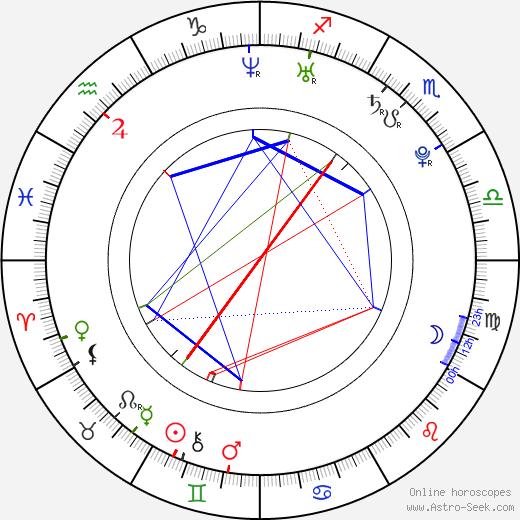 Gimena Accardi tema natale, oroscopo, Gimena Accardi oroscopi gratuiti, astrologia