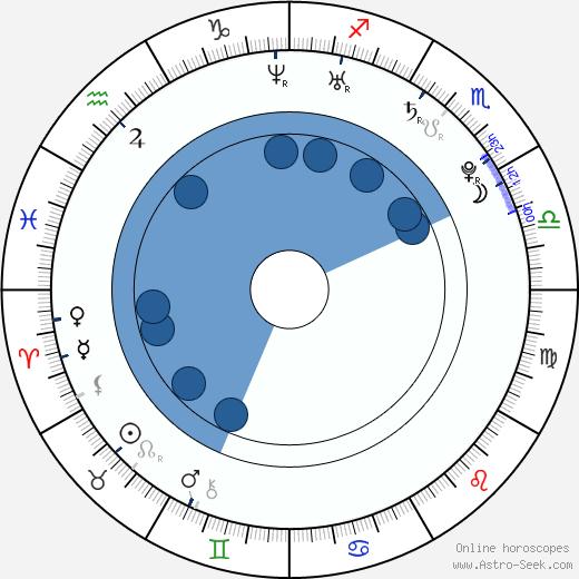 Greg Raposo wikipedia, horoscope, astrology, instagram