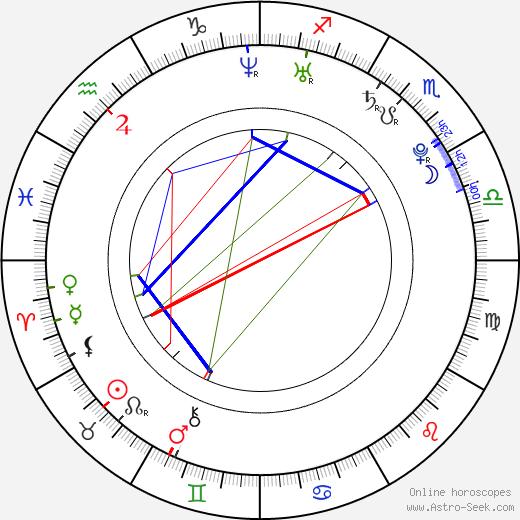 Greg Raposo день рождения гороскоп, Greg Raposo Натальная карта онлайн