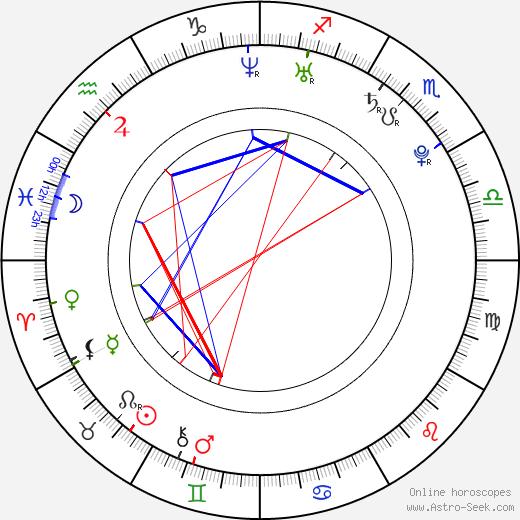 Иван Реон Iwan Rheon день рождения гороскоп, Iwan Rheon Натальная карта онлайн