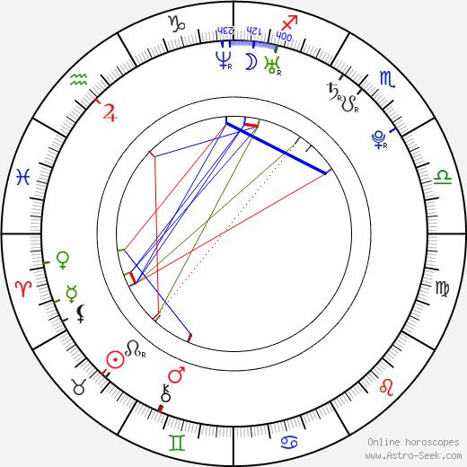 Jan Kinšt день рождения гороскоп, Jan Kinšt Натальная карта онлайн