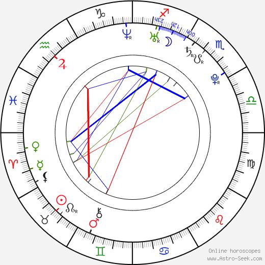 Josef Kubásek birth chart, Josef Kubásek astro natal horoscope, astrology