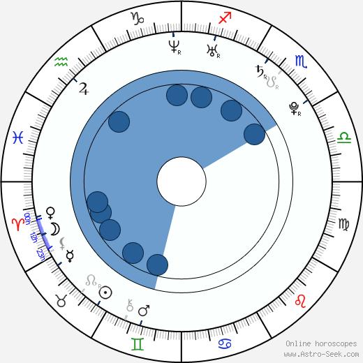 Julia Voth wikipedia, horoscope, astrology, instagram