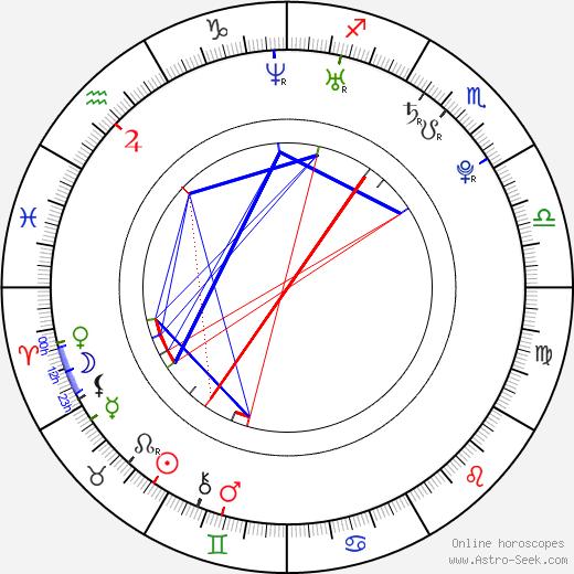 Julia Voth astro natal birth chart, Julia Voth horoscope, astrology
