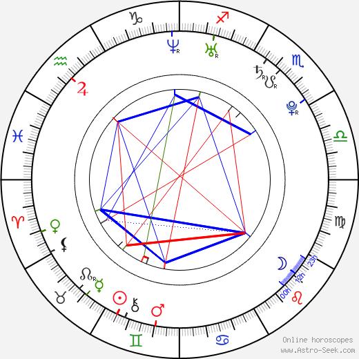 Kazma Kazmitch день рождения гороскоп, Kazma Kazmitch Натальная карта онлайн