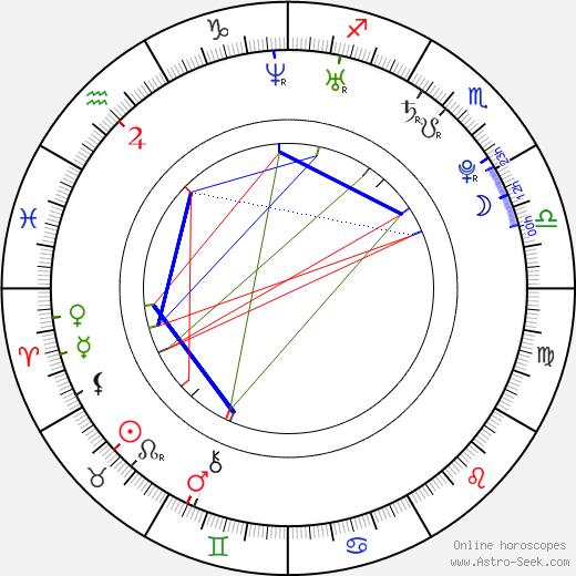 Klára Vytisková astro natal birth chart, Klára Vytisková horoscope, astrology