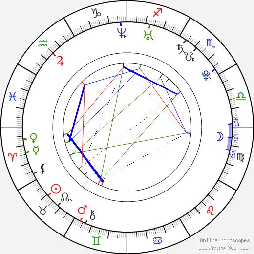 Kristýna Maléřová-Podzimková astro natal birth chart, Kristýna Maléřová-Podzimková horoscope, astrology