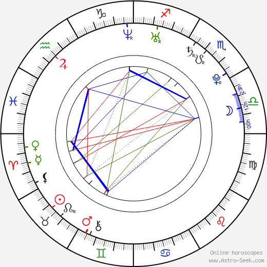 Kyle Busch birth chart, Kyle Busch astro natal horoscope, astrology