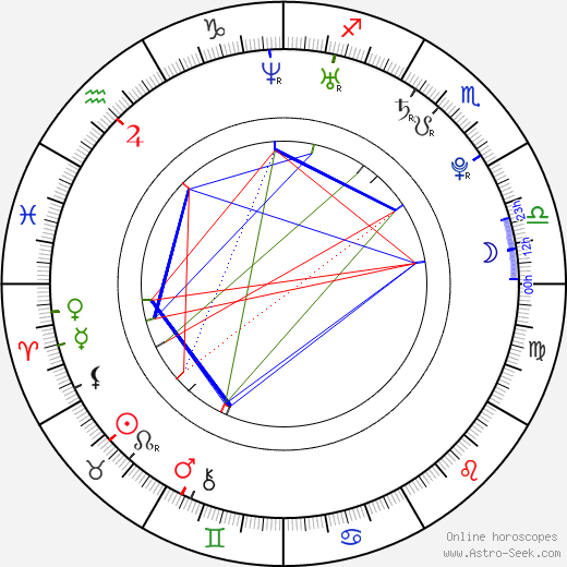 Lily Allen astro natal birth chart, Lily Allen horoscope, astrology