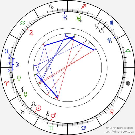 Лина Эско Lina Esco день рождения гороскоп, Lina Esco Натальная карта онлайн