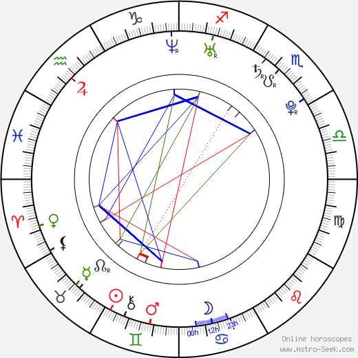 Linda Bernátová день рождения гороскоп, Linda Bernátová Натальная карта онлайн