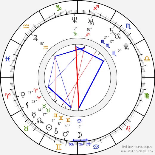 Marc Pouliot birth chart, biography, wikipedia 2019, 2020