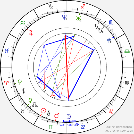 Marc Pouliot birth chart, Marc Pouliot astro natal horoscope, astrology