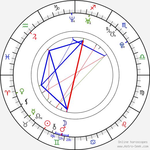 Mark Cavendish birth chart, Mark Cavendish astro natal horoscope, astrology